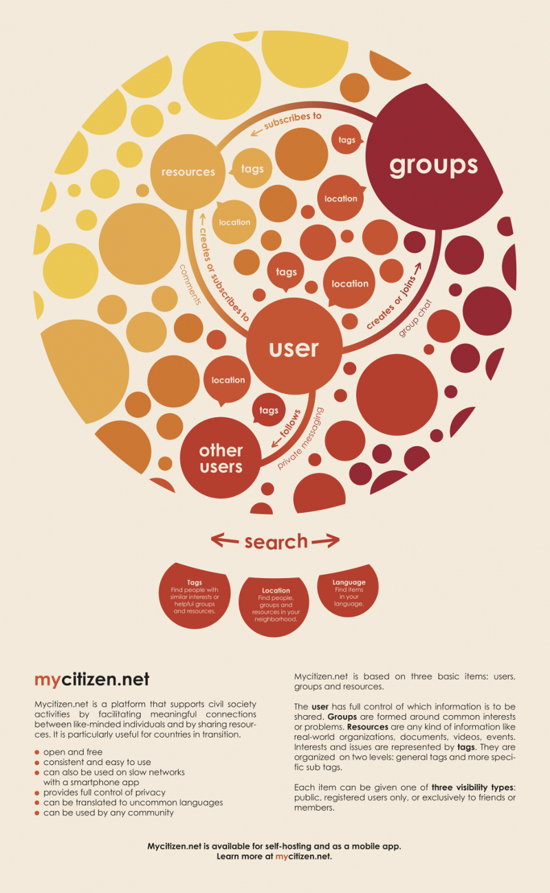 mycitizen-infographic